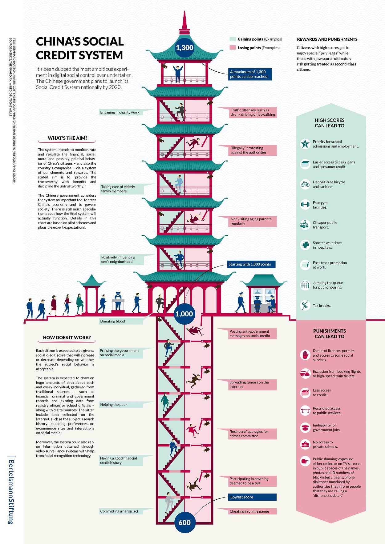 Китай: Электронный легизм